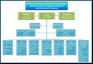 Struktur organisasi rumah kost